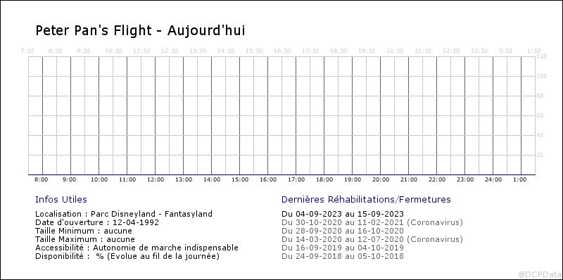 """Voici le vrai taux de """"disponibilité"""" des rides à DLP Fa1_2014"""